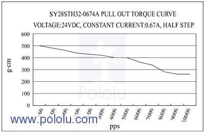 bipolar nema 11 200 adım 28x32 mm 3.8 v step motor -pl-1205 motor tork/pps grafiği